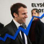 Emmanuel Macron remporterait la présidentielle 2017