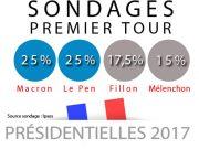 Sondage Ipsos présidentielle 2017: Macron et Marine à égalité, Fillon progresse