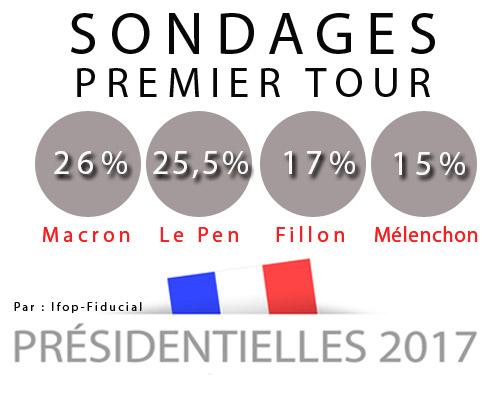 Les derniers sondages donnés par Ifop-Fiducial pour la Présidentielle le 4 avril 2017