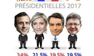 Sondage présidentielle 2017 Elabe