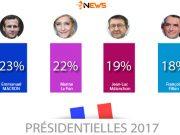 Résultat et sondages pour le premier tour de l'élection présidentielle française 2017