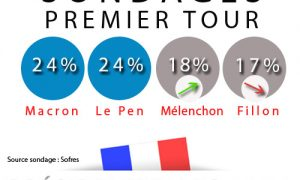 Dernier sondage Kantar Sofres-OnePoint: Mélenchon (18%) devant Fillon