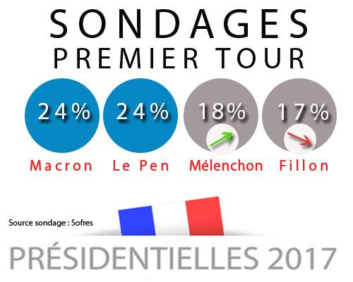 Les derniers sondages de ce lundi, montre clairement une poussée de Mélenchon depuis 1 mois.