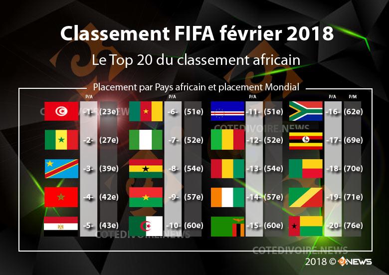 Classement foot FIFA 2018 africain pays février
